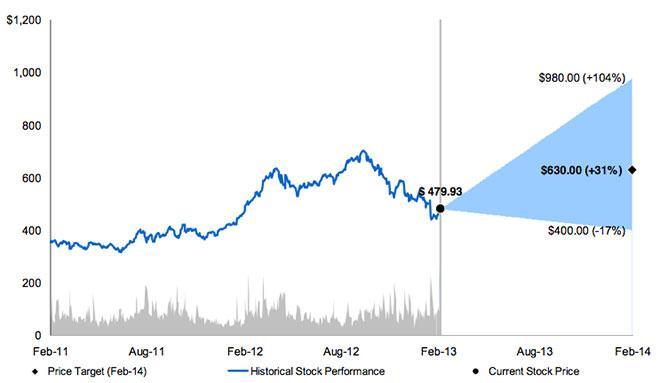 Morgan Stanley Data