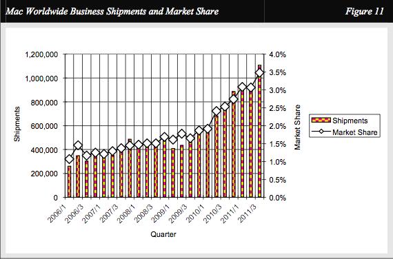 Mac market share
