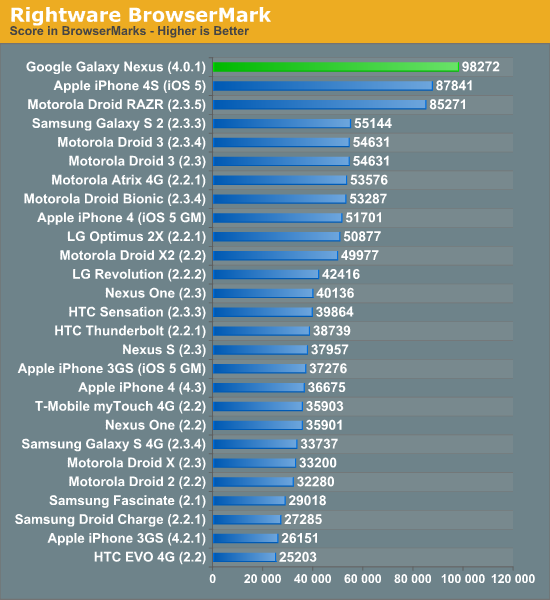 Galaxy Nexus benchmarks