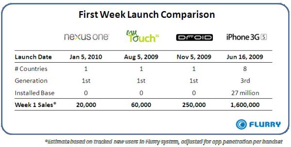 Nexus One sales