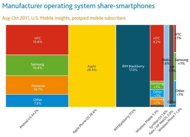 Apple top smartphone vendor Q3 2011