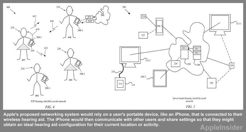 Hearing aid social network patent