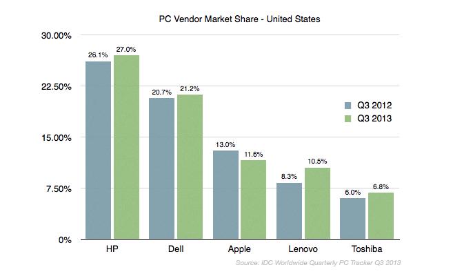 IDC Q3 2013 PC Vendor Share
