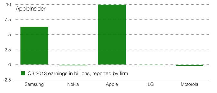 phone profits vs sales