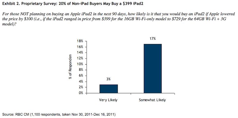 RBC iPad 2 survey