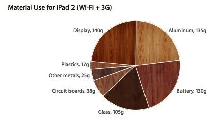 iPad 2 materials