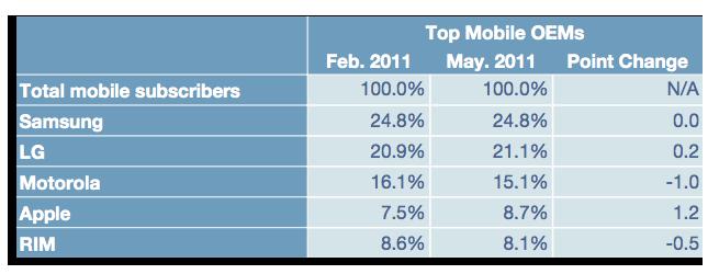 comScore MobiLens survey