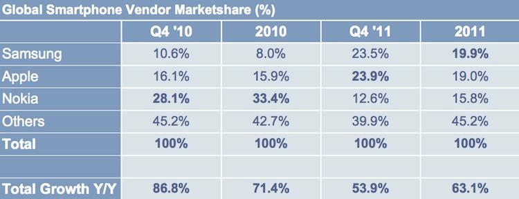 Smartphone market share Q4 2011