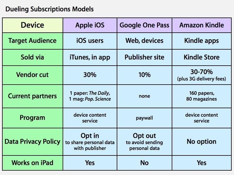 Subscriber plans iOS Apple Android Amazon