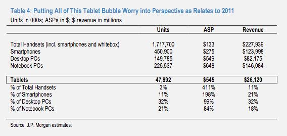 Tablets in perspective