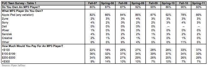 PJC Teen survey