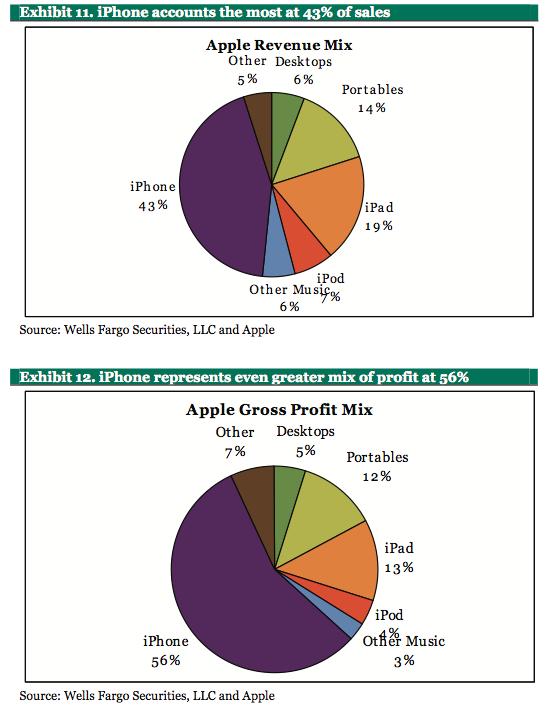 Apple Revenue/Profit Mix