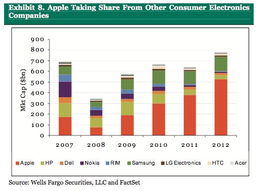 Apple taking share
