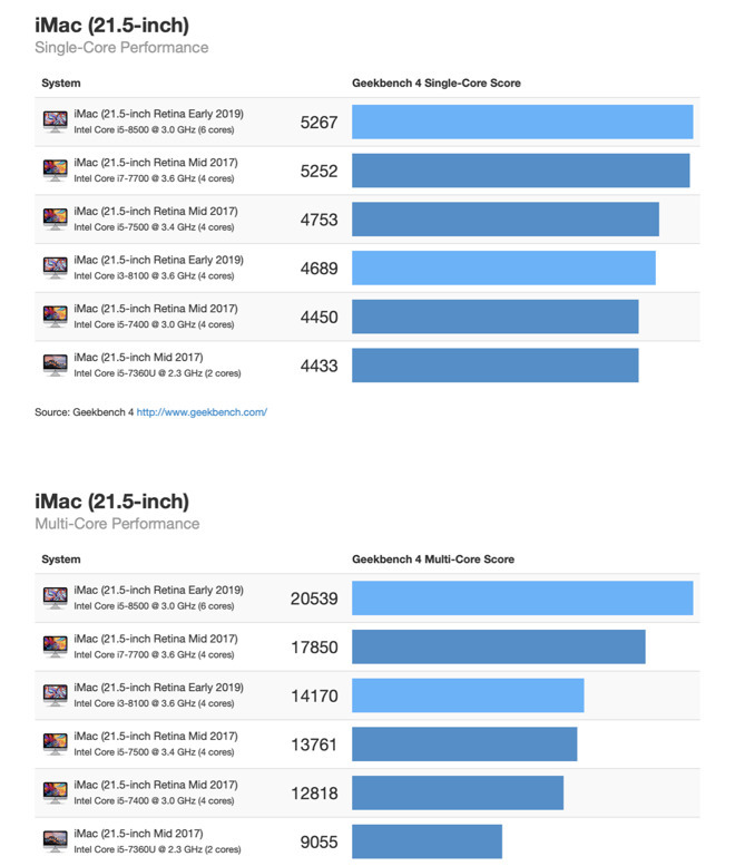 Geekbench scores show obvious upgrade path for users