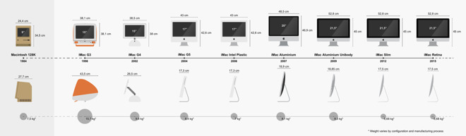 The iMac design over the years. Image from Wikipedia