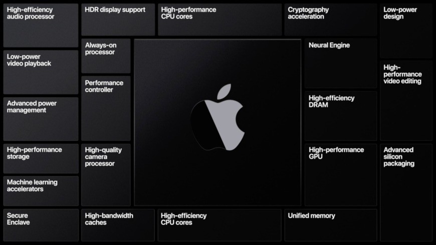Apple Silicon for Mac will be based on the arm64 architecture