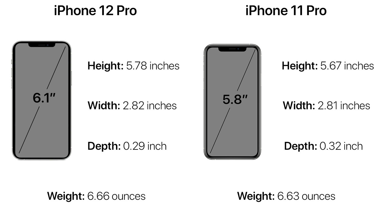 Dimensions, weight, and display size on the iPhone 12 Pro vs. its predecessor