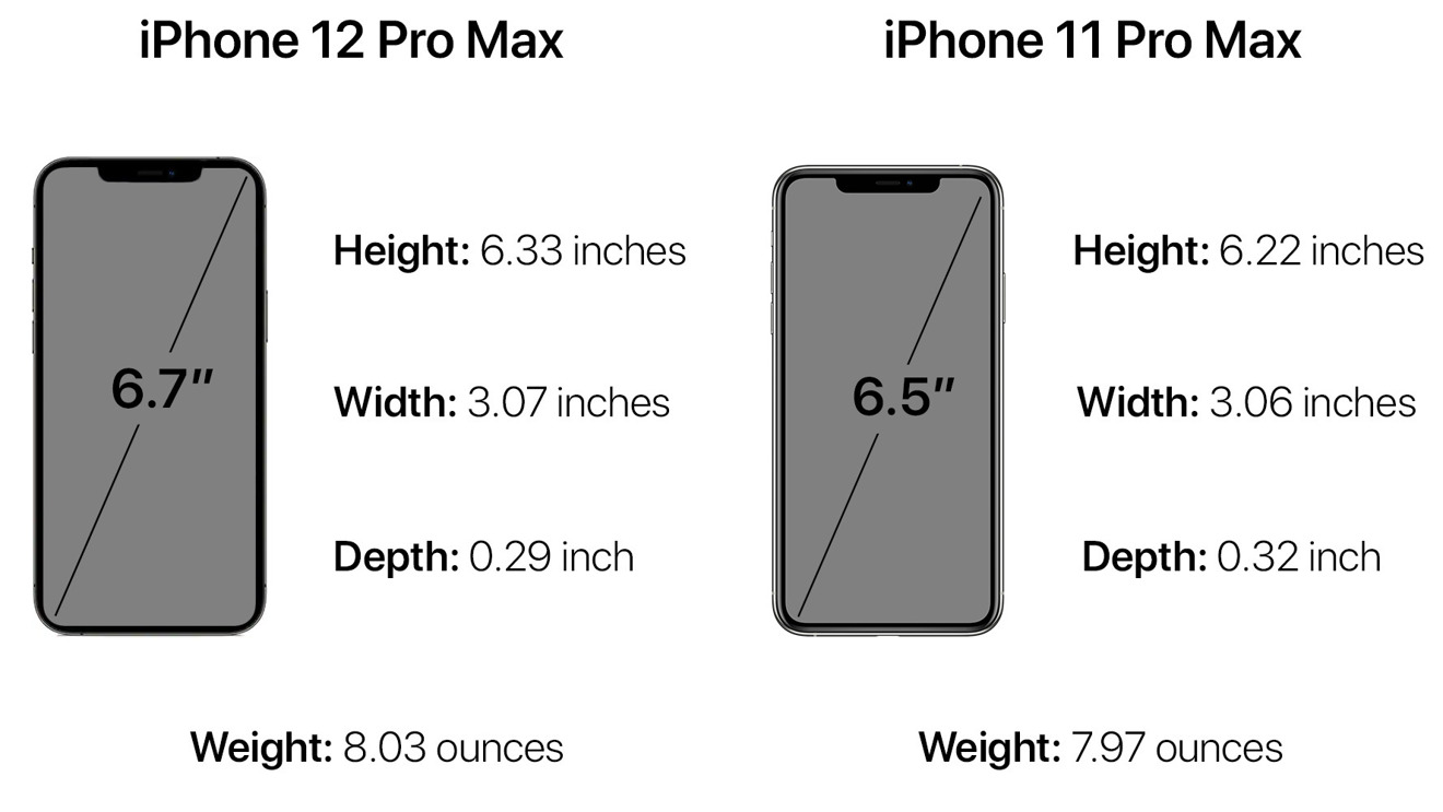 The iPhone 12 Pro Max vs. its predecessor