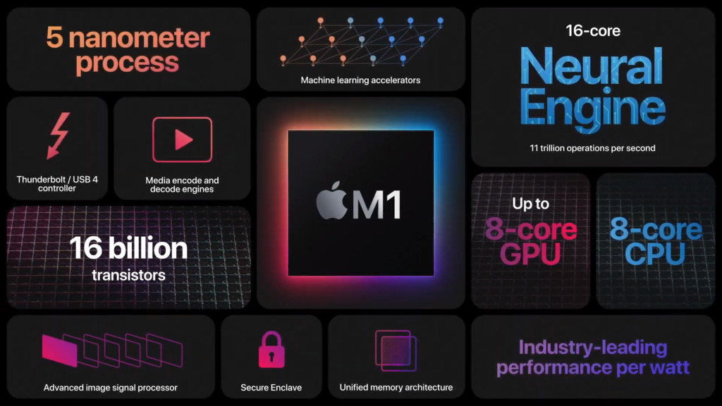 Apple's M1 chips powering the new Macs