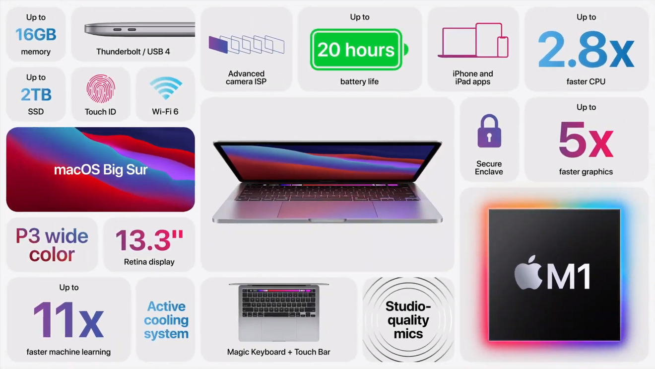 Key features and specs for the Apple Silicon-powered MacBook Pro