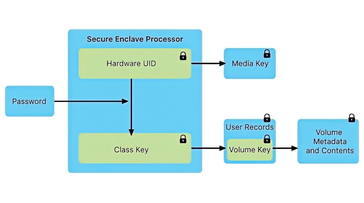 The Secure Enclave coprocessor handles encryption keys