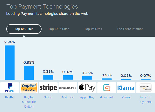 Apple Pay ranks as fifth most common payment platform on ...