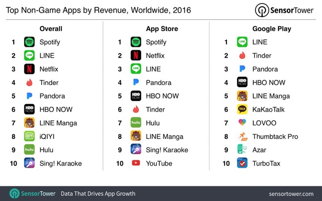 Revenue from Apple's App Store grows 60% to $5 4 billion