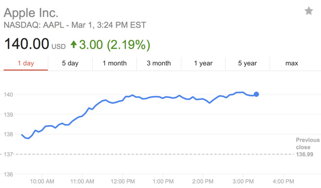 Aapl Beats 140 Per Share In Mid Day Trading Inches Closer To