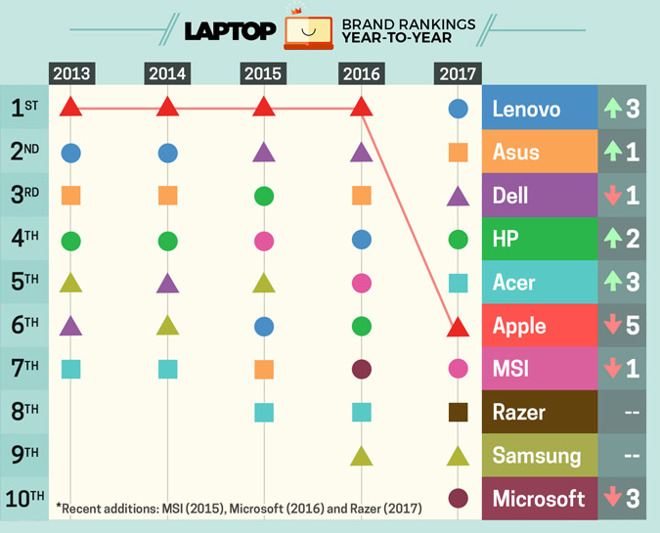 apple drops to 5th place in laptopmag s brand rankings after leading
