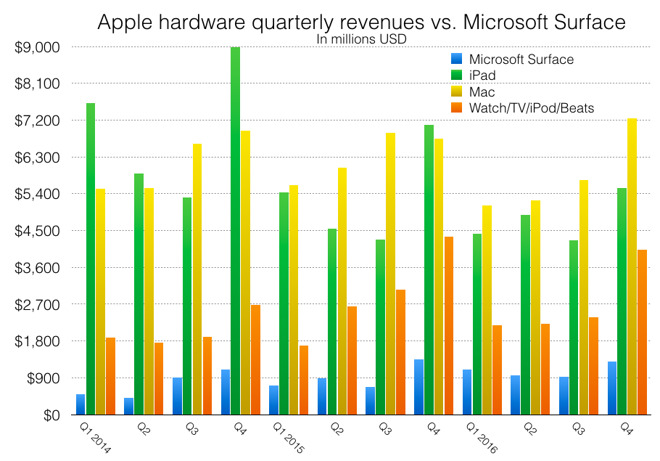 Microsoft S Surface Business Isn T Really Growing Like Le Mac And Ipad Are More Cyclical Than Typical Commodity Pc Or