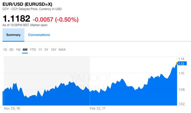 Weakening US Dollar poised to boost Apple's sales performance overseas