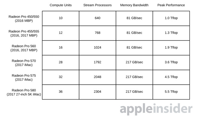 New 5K iMac GPU configurations at least double best