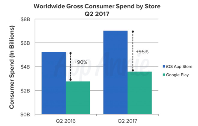 Apple iOS App Store continues dominance over Google Play in earnings