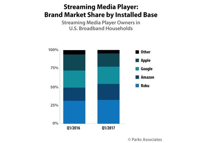 Apple TV losing market share to streaming set-top box rivals Roku