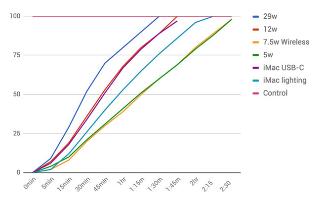 iPhone charging speeds comparison 5W vs 12W vs 29W