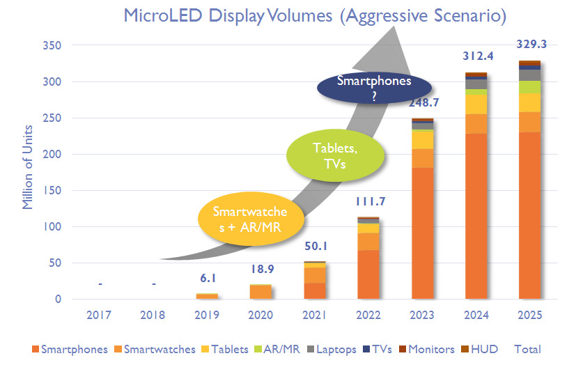 TrendForce's expectations for micro LED adoption
