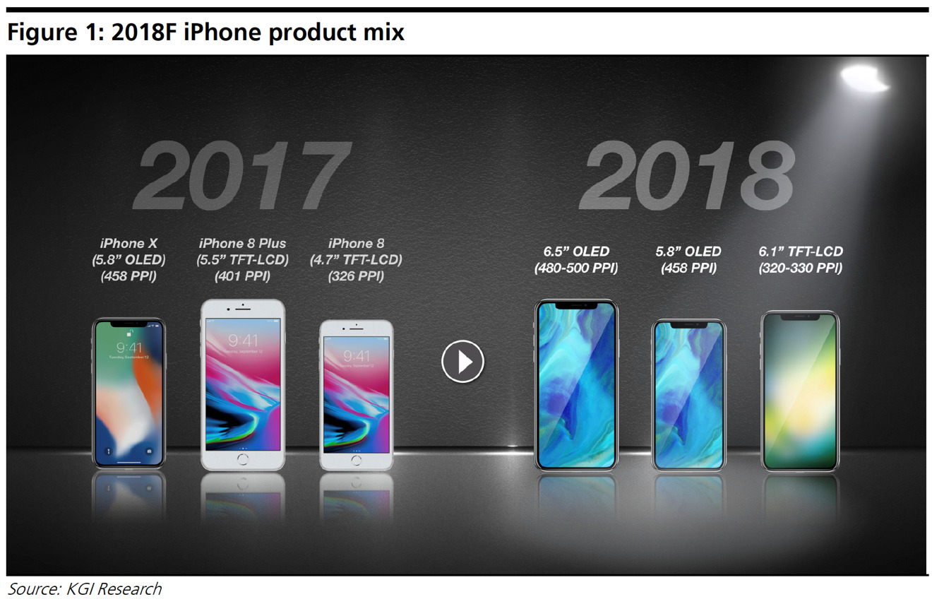 6.5-inch IPhone X, 6.1-inch LCD IPhone In The Works For