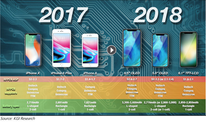 Forecast That Le Will Continue Expanding Iphone Battery Capacity In 2019 And 2020 He Believes S Key Technologies Including Semiconductor