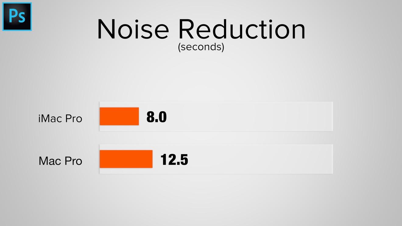 Apple iMac Pro and Mac Pro photo noise reduction benchmark