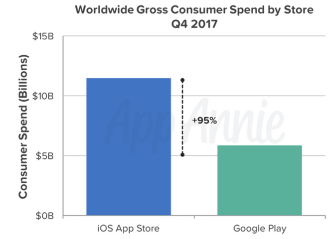 Apple's iOS App Store users spent $11 5 billion in Q4, 95% more than