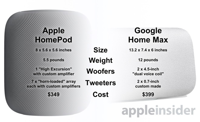Apple HomePod vs  Google Home Max: Which high-end smart speaker is