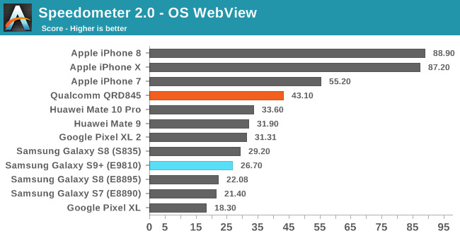 Early Benchmarks Shows Samsung Galaxy S9 Well Behind iPhone X in Processor Performance