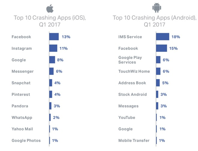 The mystery of crashing apps on iOS and Android