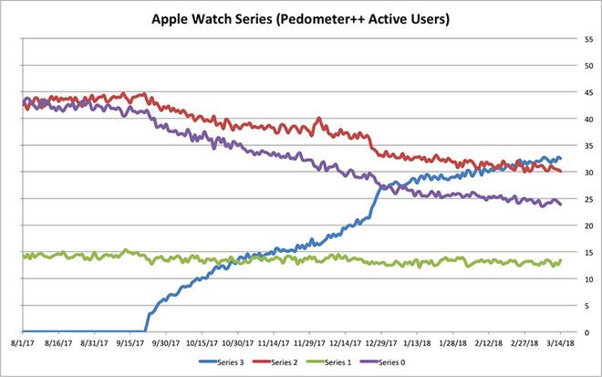 App developer statistics show increased Apple Watch Series 3