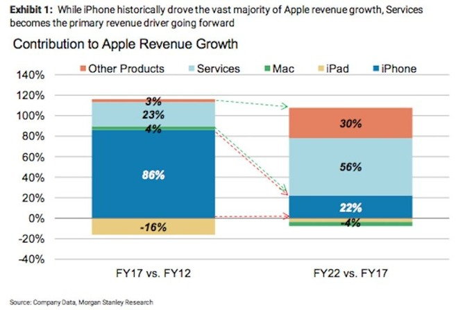 Explosive Apple Services Growth Expected To Be Main Engine