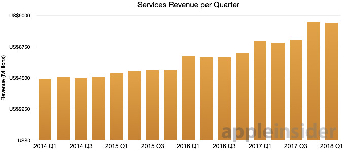 Apple Services revenue per quarter