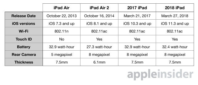 Compared: 2018 iPad with Apple Pencil support vs 2017 iPad and iPad