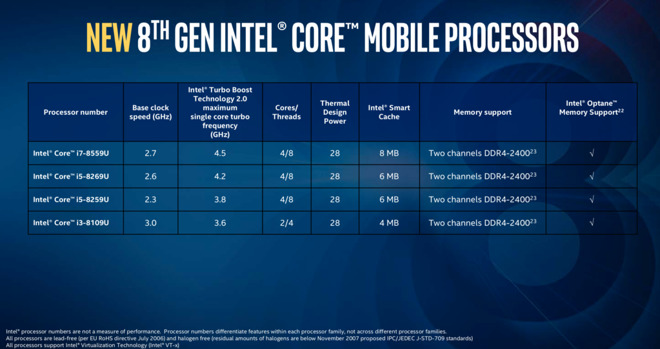 15-inch MacBook Pro refresh could have Intel's new six-core i9 processor