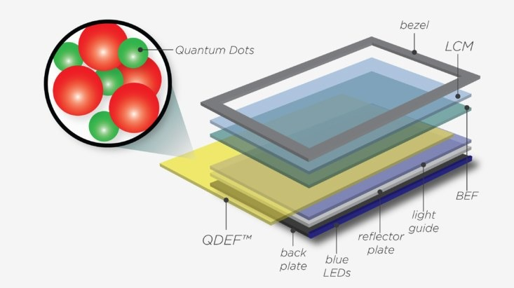 Image: Lee, Changhee & BAE, Wanki & KWAK, Jeonghun. (2014). 'Quantum Dot LED (QLED) Emerging as a Next-generation Display Technology' in Physics and High Technology